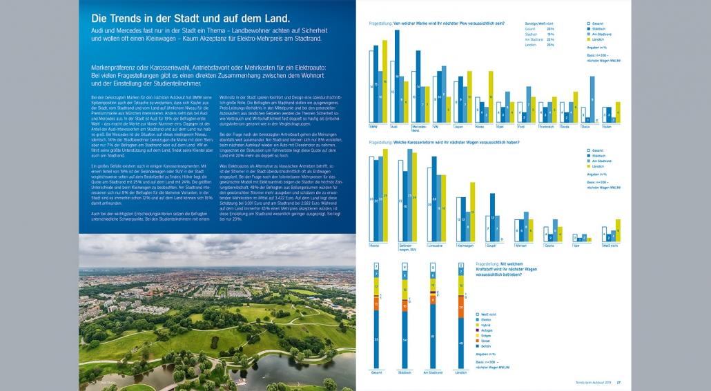 Aral Studie zeigt Unterschiede zwischen Stadt und Land bei den Trends beim Autokauf